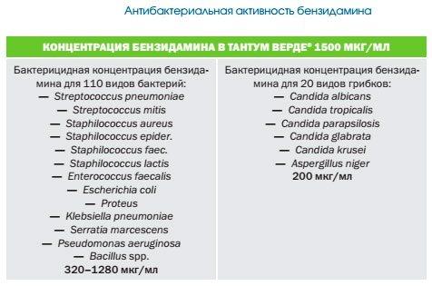 Тантум Верде (Tantum Verde) спрей для дітей. Інструкція по застосуванню, аналоги, ціна