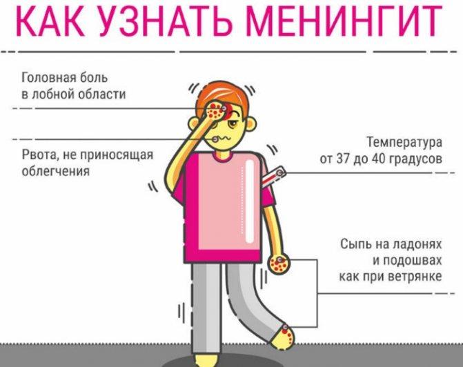 Нудить при менінгіті