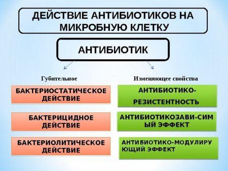 види препаратів для лікування сифілісу