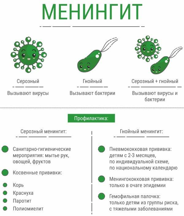 Вірусний менінгіт у дітей. Симптоми, лікування, інкубаційний період, як передається