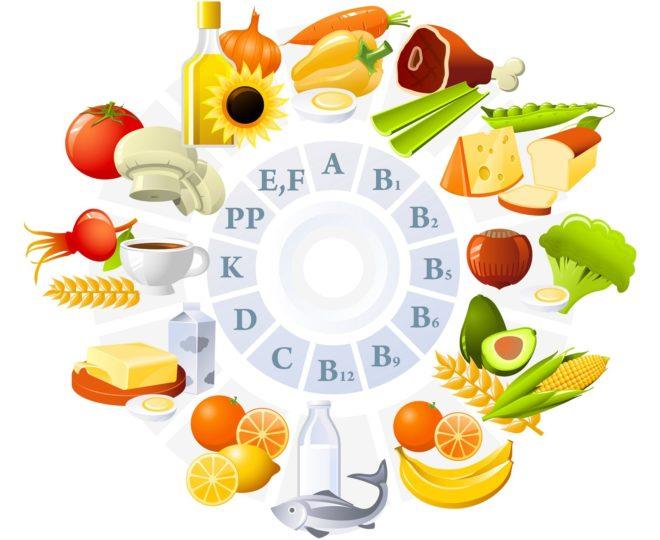 вітаміни в продуктах