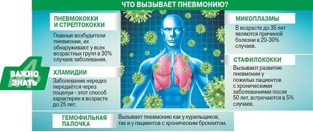 Збудник хвороби