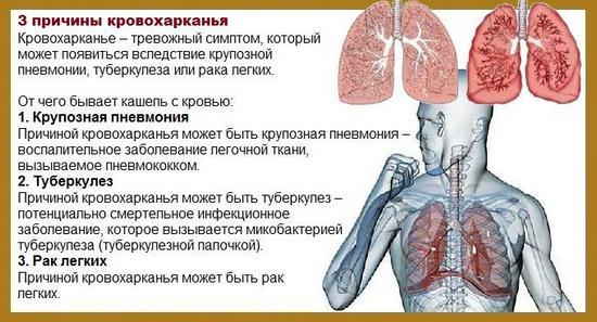 Можливі причини кровохаркання