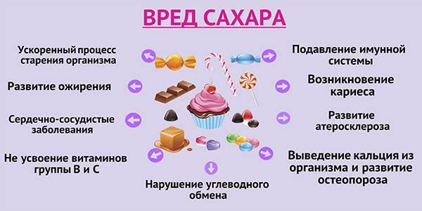 Шкода від вживання цукрів