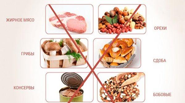 заборонені продукти при холециститі