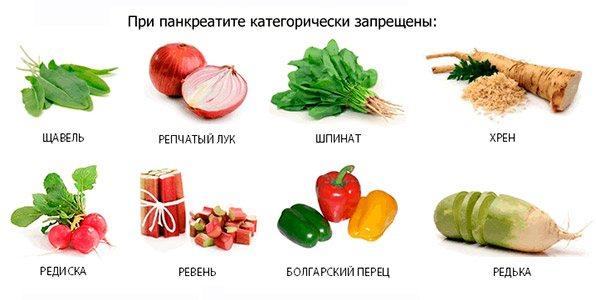 заборонені продукти при панкреатиті
