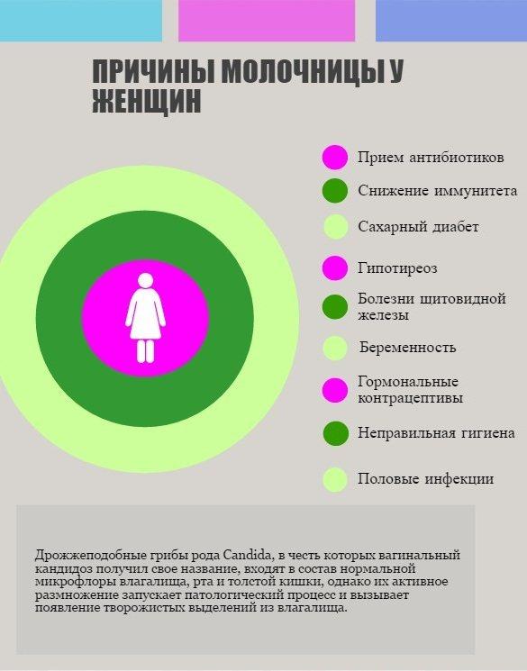 Печіння в інтимній зоні у жінок. Причини і лікування в домашніх умовах